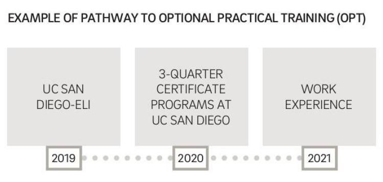 UCSD opt - UCSD付属語学学校(カリフォルニア大学サンディエゴ校エクステンション)