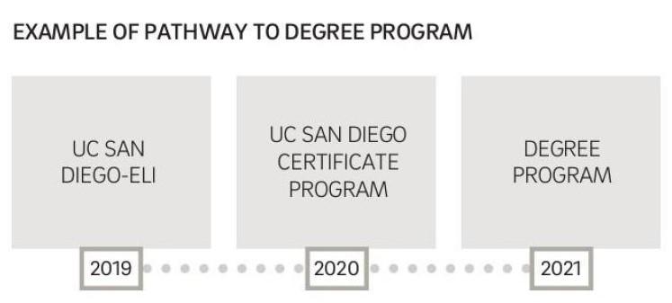 UCSD pathway - UCSD付属語学学校(カリフォルニア大学サンディエゴ校エクステンション)